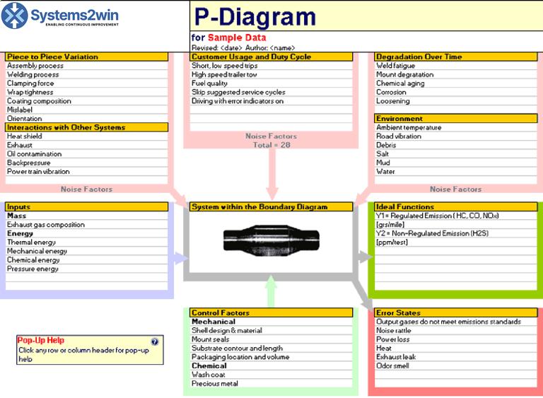 p diagram parameter diagram for fmea