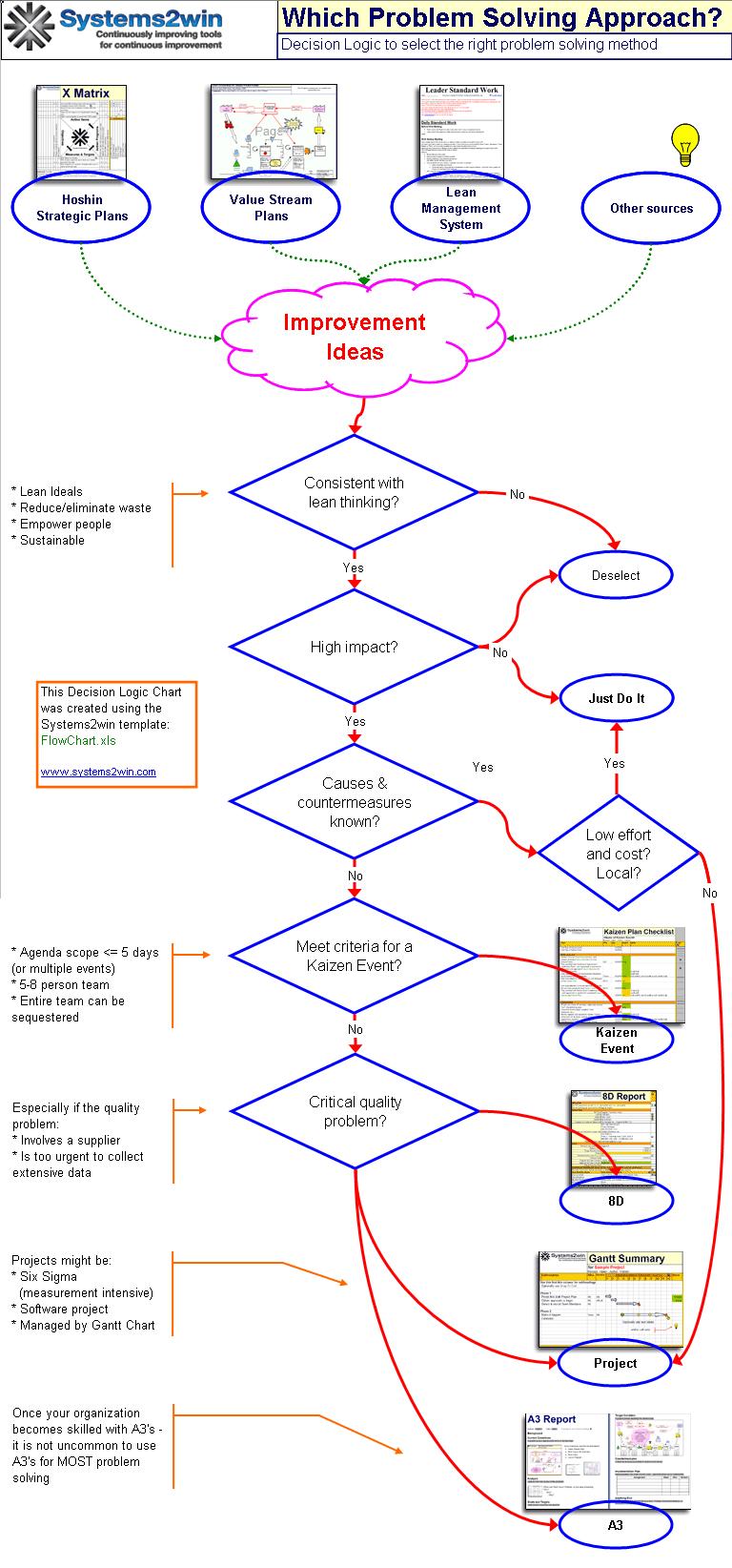8d process flow diagram problem solving tools problem solving methods  problem solving tools problem solving