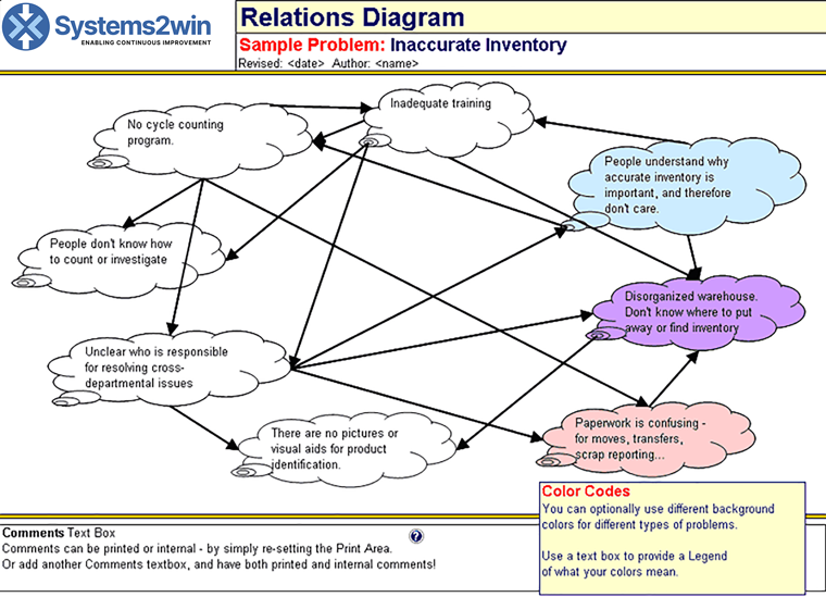 Relations Diagram Interrelationship Diagram Thought Map Template