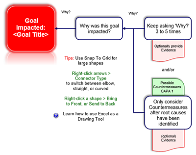 Root Cause Analysis template - drawing