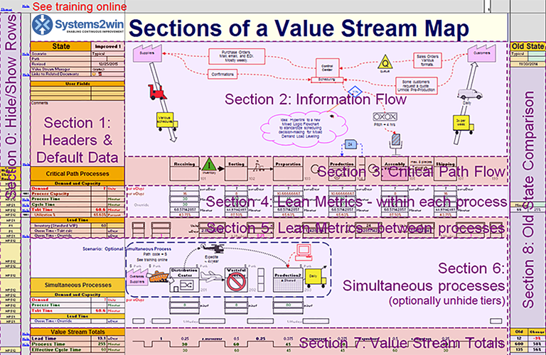 Sections of a Value Stream Map