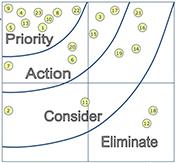 Impact Effort Matrix