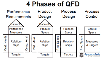 House of quality template qfd template for 4 phase qfd wizard and select phase 3 maxwellsz