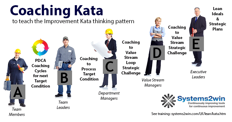 Kata Lean Coaching Cycle Improvement Kata Coaching Kata