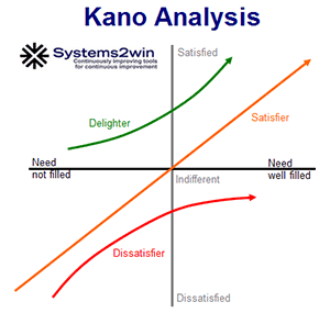 Kano Analysis
