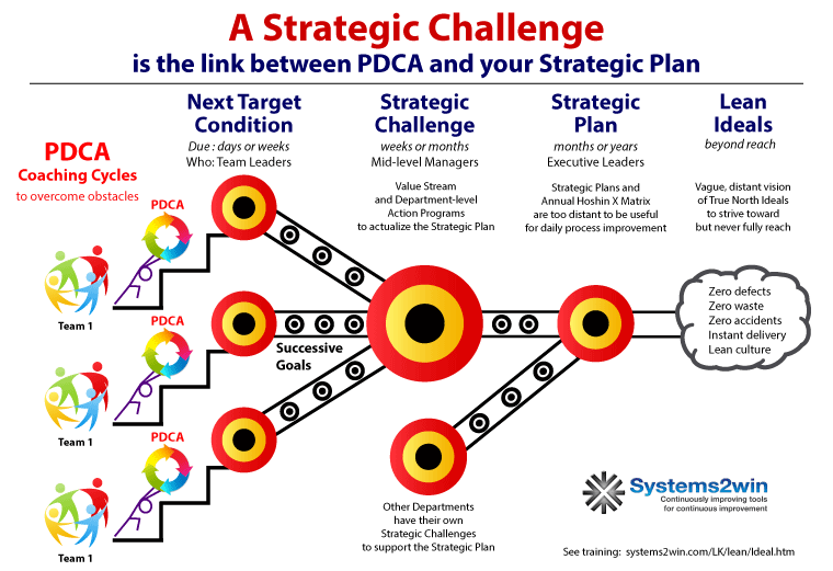Strategic Targets are the links between PDCA and your Strategic Plan