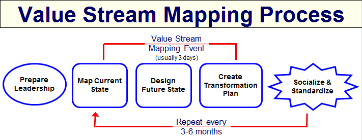 Value stream mapping steps of the value stream mapping for Value stream map template powerpoint