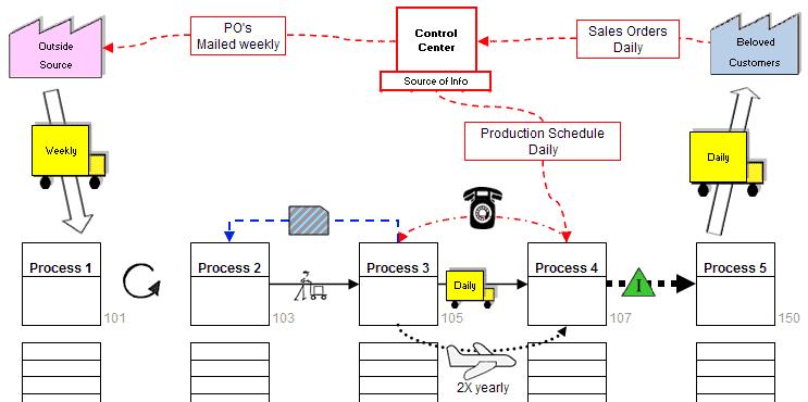 Value Stream Mapping Symbols