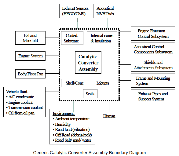 System Boundary Diagram For Software Simple Electronic Circuits