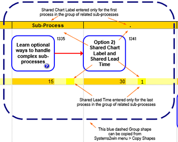 Swim lane diagram template cross functional flowchart swim lane complex sub process ccuart Image collections