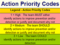 FMEA Action Priority Codes