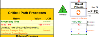 Repeat process within a value stream map