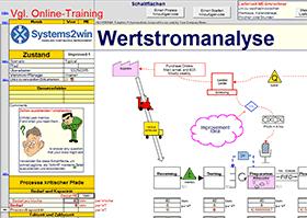 Value Stream Map in German