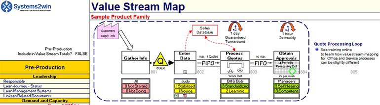 value stream map pre-production tier