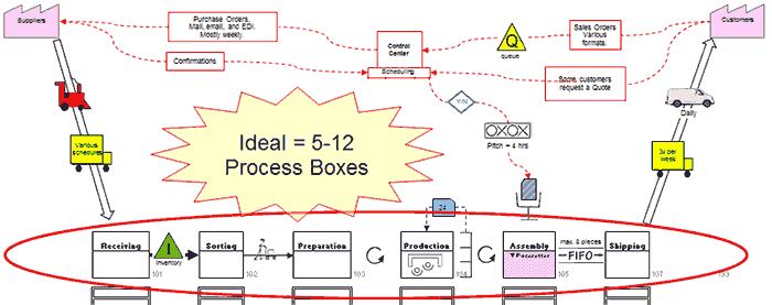 The ideal number of Process Boxes is 5-12