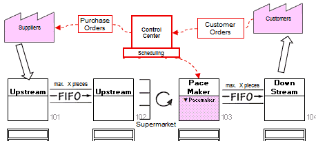 Value Stream Map Information Flow